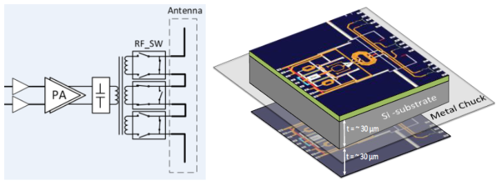 Block diagram of CMPA (left), 3D view of the passives (right)