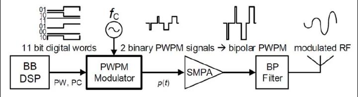 Volldigitales Senderkonzept mit digitalem Pulsweiten- und Pulspositions-Modulator (DPWPM), Schaltverstärker (SMPA) und Bandpass-Rekonstruktionsfilter