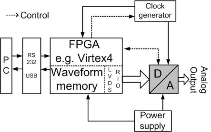 Blockschaltbild eines AWG basierend auf einem FPGA und D/A-Umsetzer.