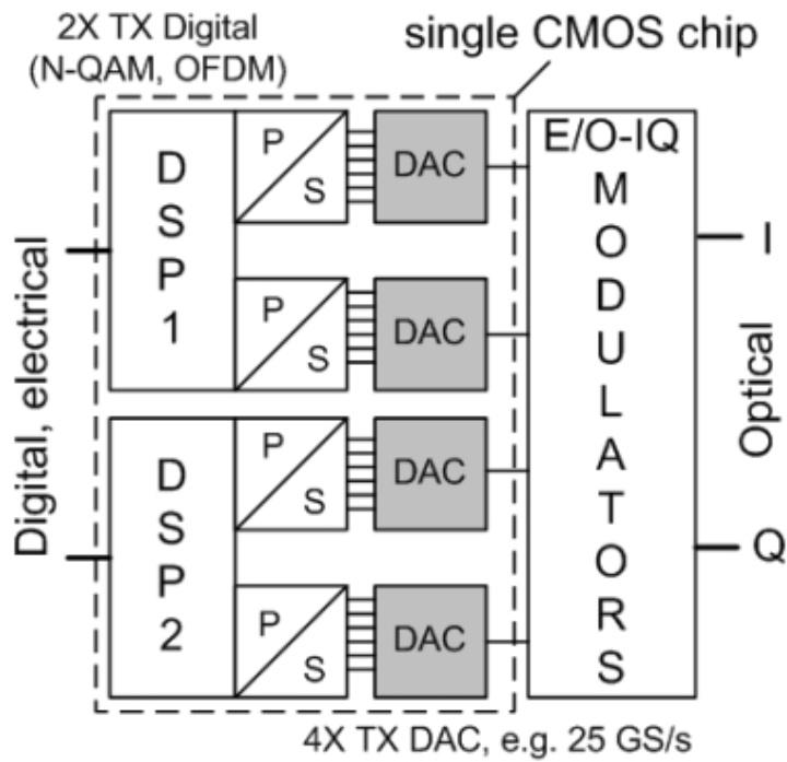 Blockschaltbild eines integrierten OFDM-Senders.
