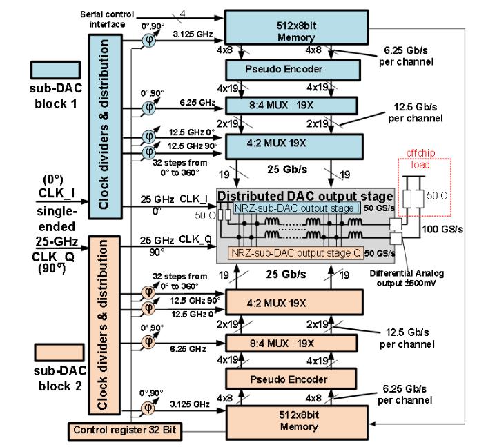 Blockschaltbild des 100 GS/s DAU (c)
