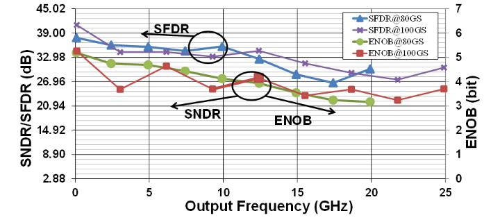 ENOB, SNDR und SFDR des 100 GS/s DAU bei 80 GS/s und 100 GS/s (c)
