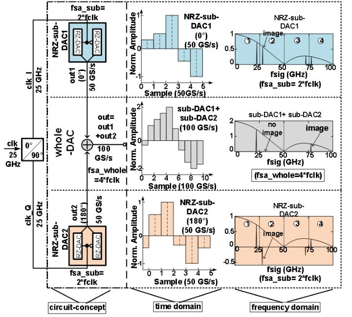 Schaltungs- und Zeitverschachtelungskonzept des 100 GS/s DAU (c)