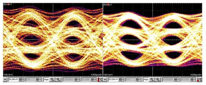 512-Symbol PAM-4 Auge eines Teil-DAU mit einem Ausgangssignal von 50 Gbaud ohne (links) und mit (rechts) 10% digitaler Vorverzerrung. (c)