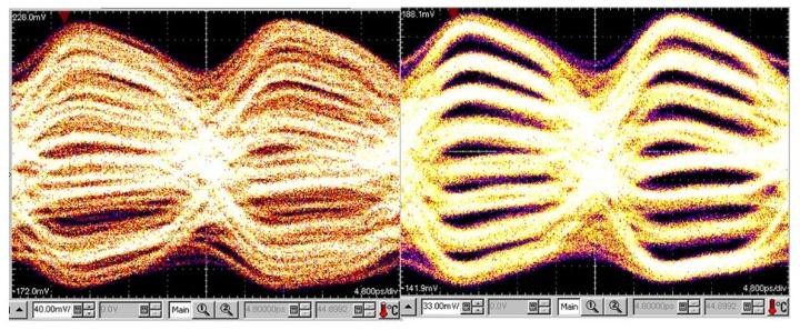 512-Symbol PAM-8 Auge eines Teil-DAU mit einem Ausgangssignal von 40 Gbaud ohne (links) und mit (rechts) 10% digitaler Vorverzerrung. (c)