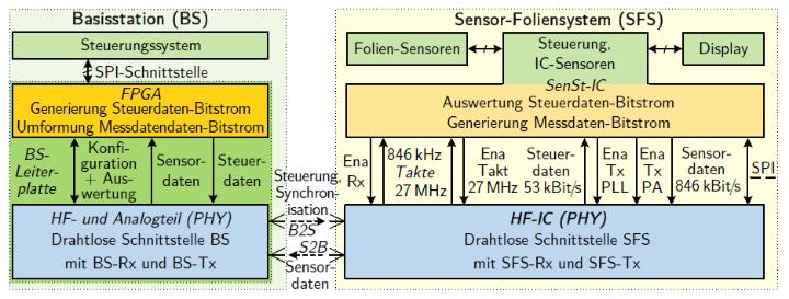 KoSiF Blockdiagramm