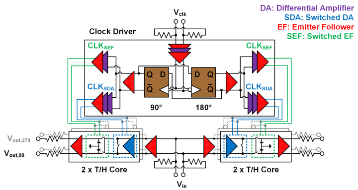 Block diagram 1:4 demultiplexer