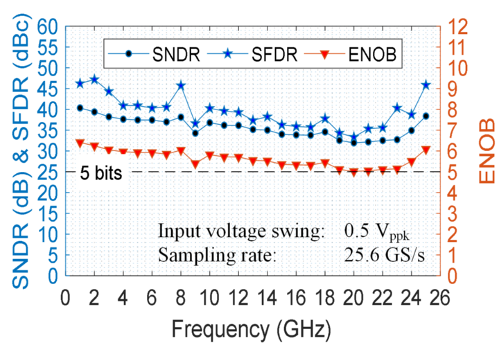 Measured dynamic parameters of the track-and-hold chip