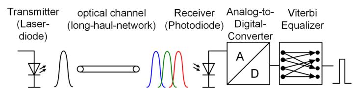 Optische Übertragungsstrecke mit Viterbi-Entzerrer