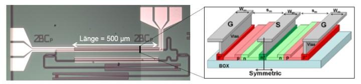 Foto eines am IMS Chips gefertigten MZM und schematischer Querschnitt.